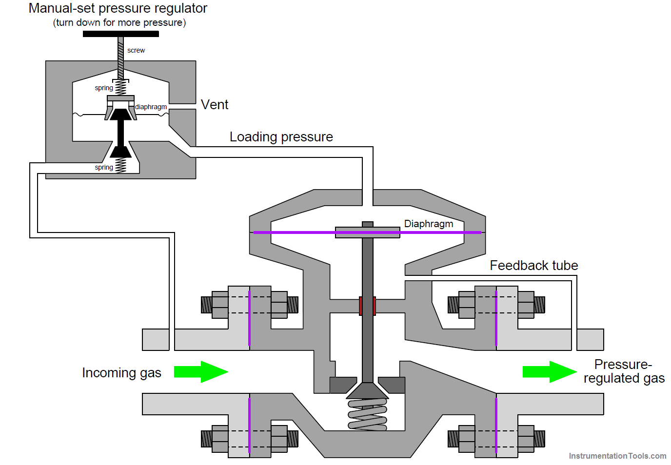 Self-operated Pilot Valve Principle